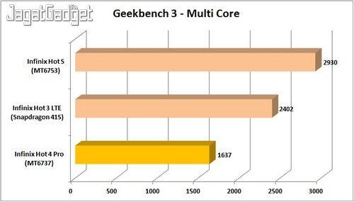 Infinix Hot 4 - Geekbench 3 MC_IW