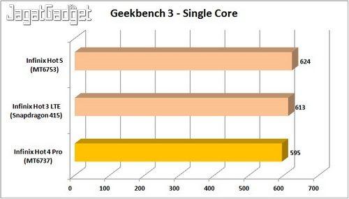 Infinix Hot 4 - Geekbench 3 SC_IW