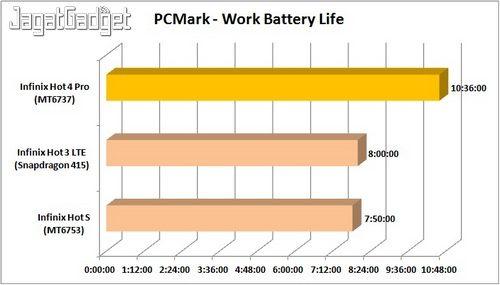 Infinix Hot 4 - PCMarkBatt_IW