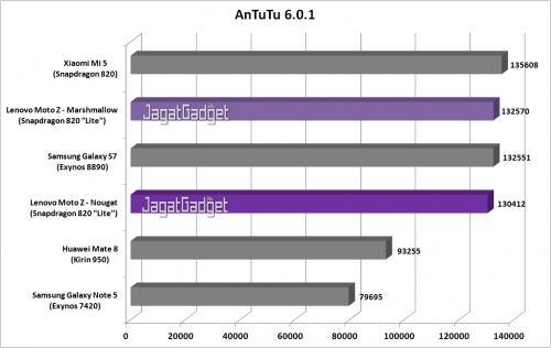 Moto Z - AnTuTu - Graph