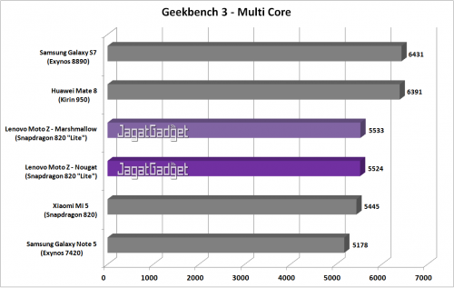 Moto Z - Geekbench 3 MC - Graph