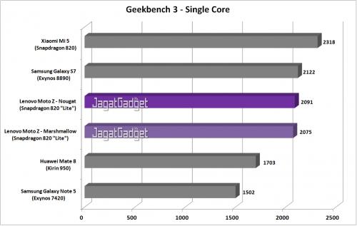 Moto Z - Geekbench 3 SC - Graph