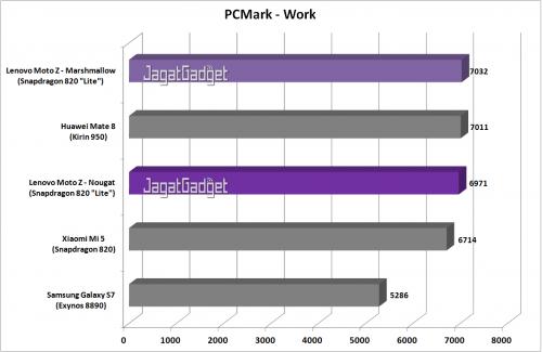 Moto Z - PCMark Work - Graph
