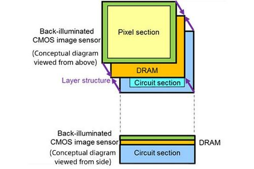 Sony 3-Layer CMOS Sensor