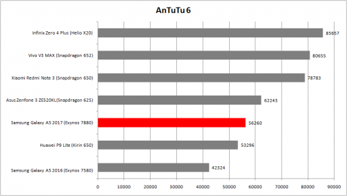 AnTuTu 6