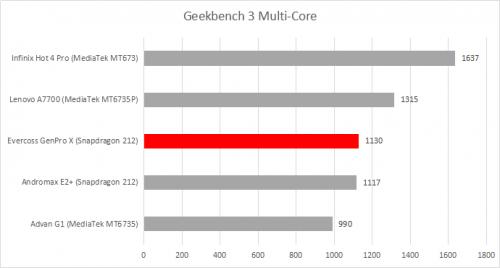 Geekbench 3 Multi-Core