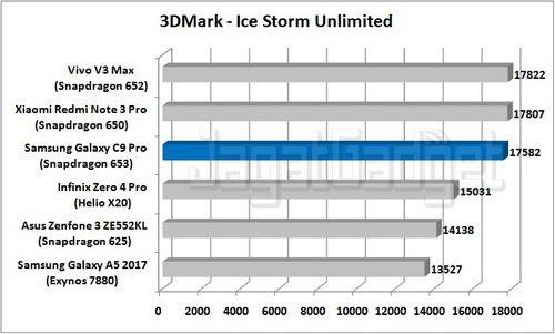 Samsung Galaxy C9 Pro - 3DMark ISU_R