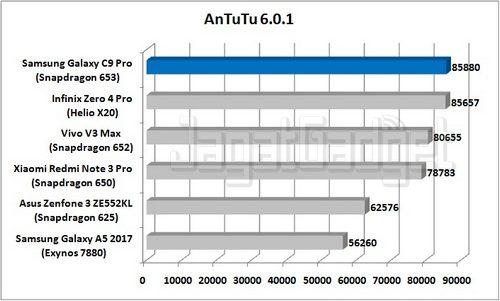 Samsung Galaxy C9 Pro - AnTuTu_R