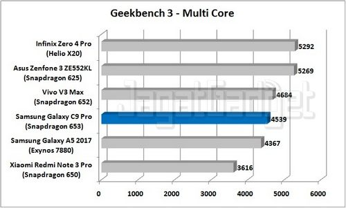 Samsung Galaxy C9 Pro - Geekbench 3 Multi Core_R