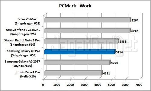 Samsung Galaxy C9 Pro - PCMark Work_R