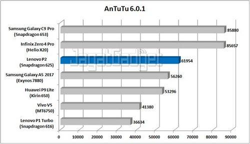 Graph AnTuTu_R