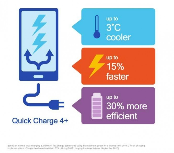 Quick Charge 4
