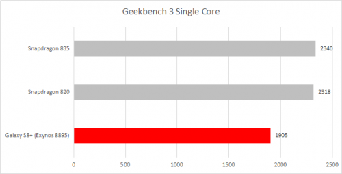 Geekbench 3 Single Core