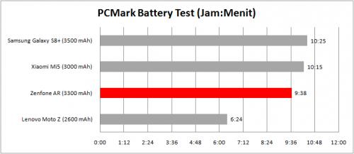 grafik pcmark batre