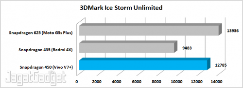 3DMark ISU