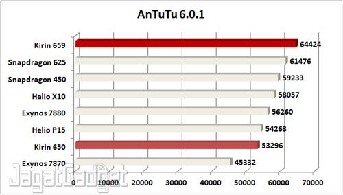 AnTuTu 6.0.1 R