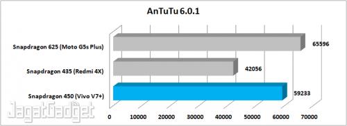 AnTuTu Graph