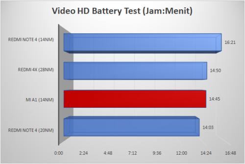 Battery Test - Video Loop