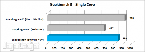 Geekbench 3 - Single Core