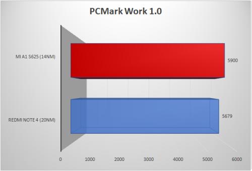 PCMark - Work 1.0