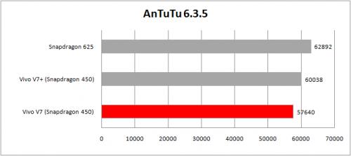 tabel antutu 6.3.5