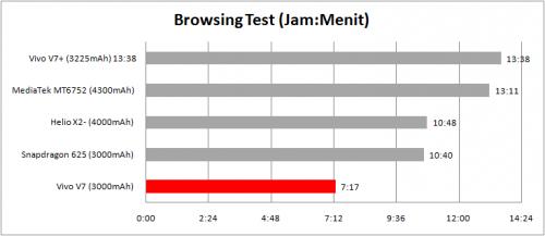 tabel browsing test