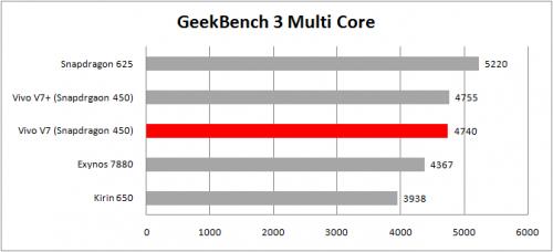 tabel geekbench 3 multi core