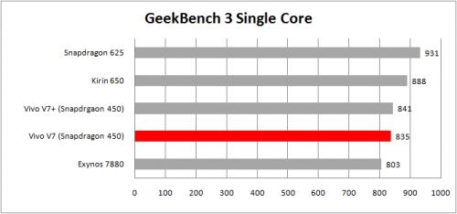 tabel geekbench 3 single core
