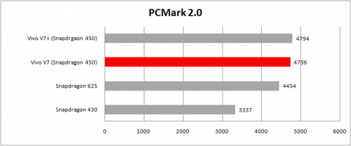 tabel pcmark 2