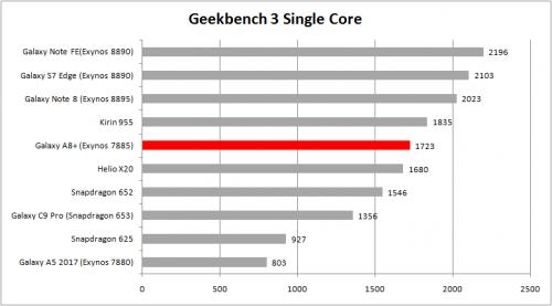 Single Core Geekbench 3 A8
