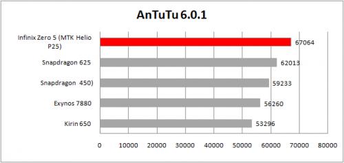 antutu 6.0 table