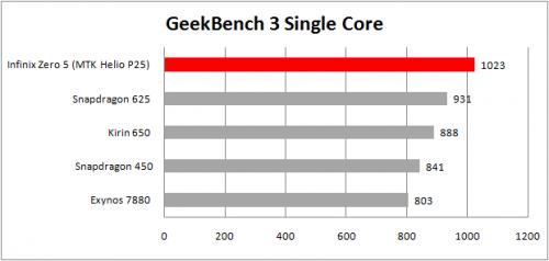 geekbench 3 single core