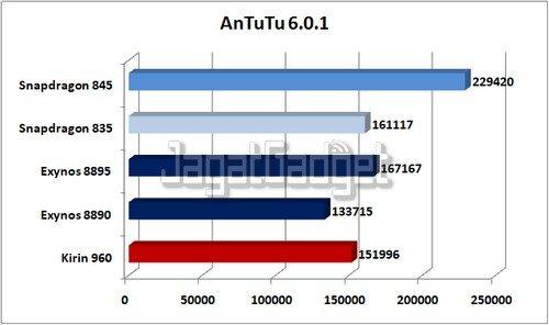 AnTuTu 6.0.1 ED