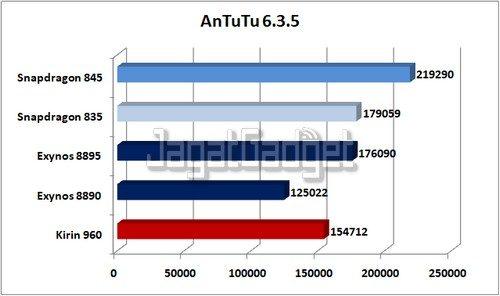AnTuTu 6.3.5 ED