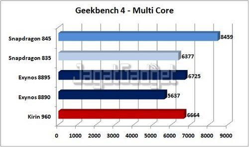 Geekbench 4 Multi Core ED