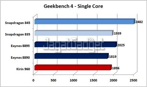 Geekbench 4 Single Core ED