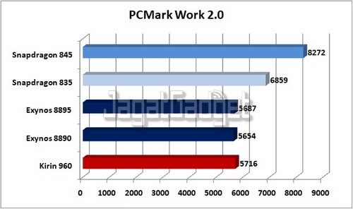 PCMark Work 2.0 ED