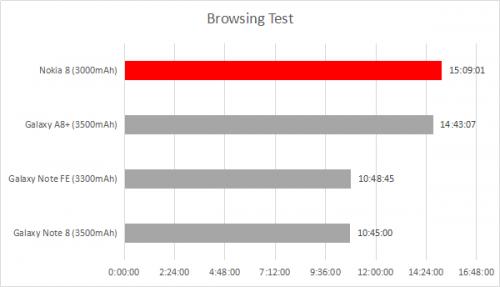 Browsing Test