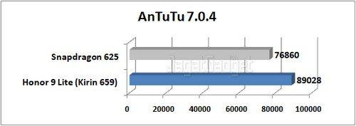Graph AnTuTu 7.0.4 1