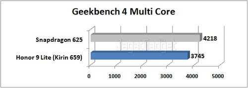 Graph Geekbench 4 Multi Core 1