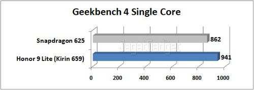 Graph Geekbench 4 Single Core 1