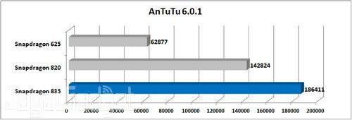 Nokia 8 AnTuTu 6.0.1