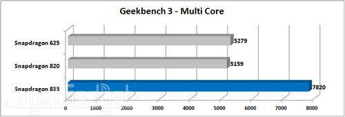 Nokia 8 Geekbench 3 Multi