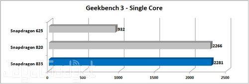 Nokia 8 Geekbench 3 Single