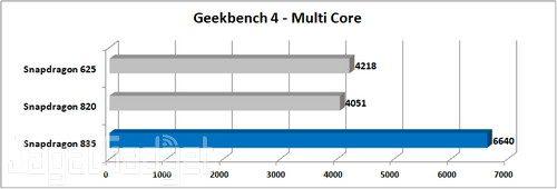 Nokia 8 Geekbench 4 Multi