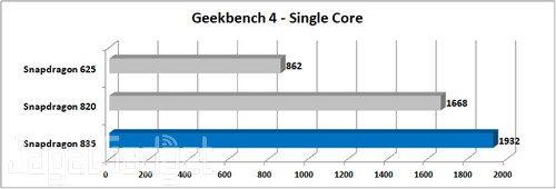 Nokia 8 Geekbench 4 Single