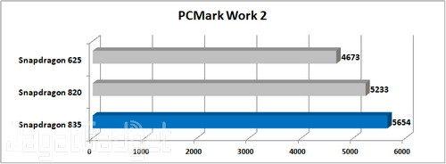 Nokia 8 PCMark Work 2