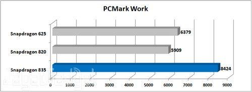 Nokia 8 PCMark Work