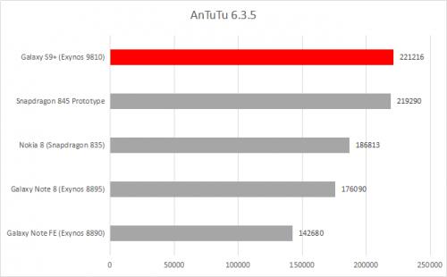 AnTuTu 6.3.5