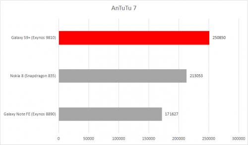 AnTuTu 7 1